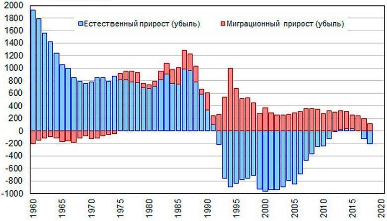 какое по численности населения занимает россия